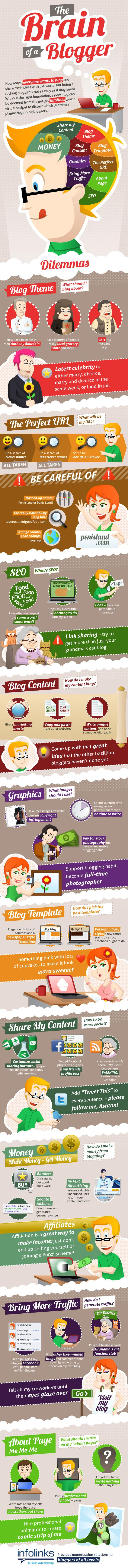 Infographic - Brain of a Blogger - By infolinks.