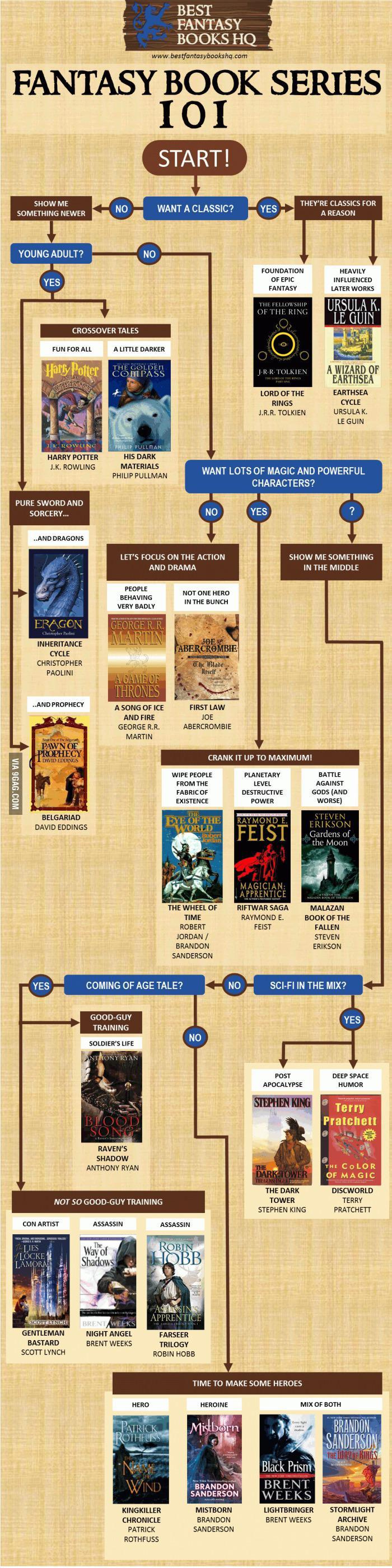 Fantasy Books 101